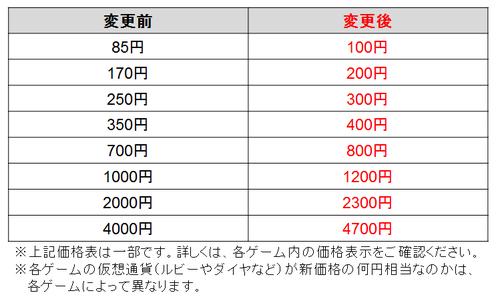 価格変更内容