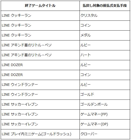 第9次クローズ _LINE GAME