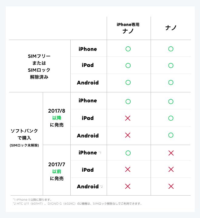 SIMカードを選択する際の注意点_画像