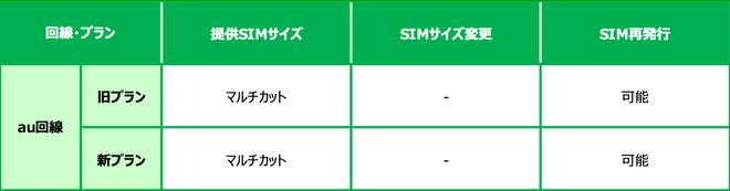 au回線SIM変更