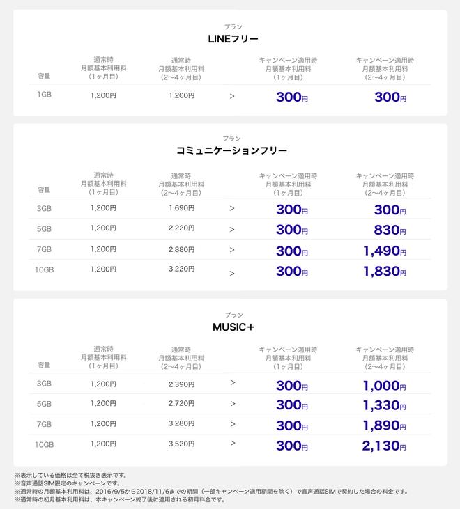 5月1日以降の300円キャンペーン