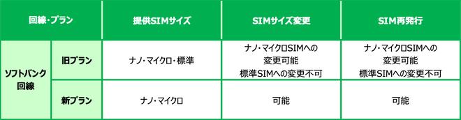 ソフトバンク回線SIM変更
