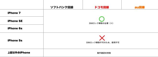 ワイモバイル購入iPhone手作り1120