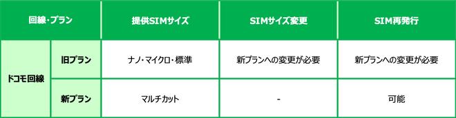 ドコモ回線SIM変更