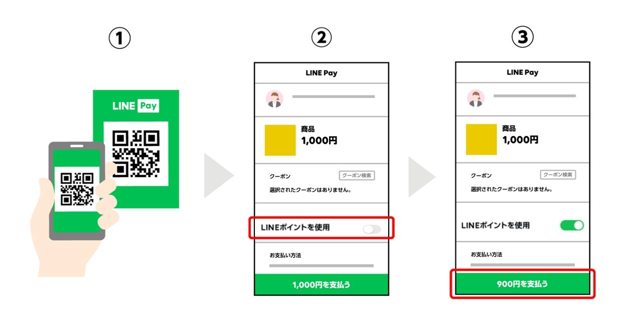 LINEポイントを使う②-1