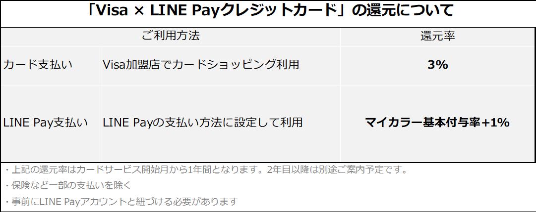 Visa × LINE Pay クレジットカードの還元について