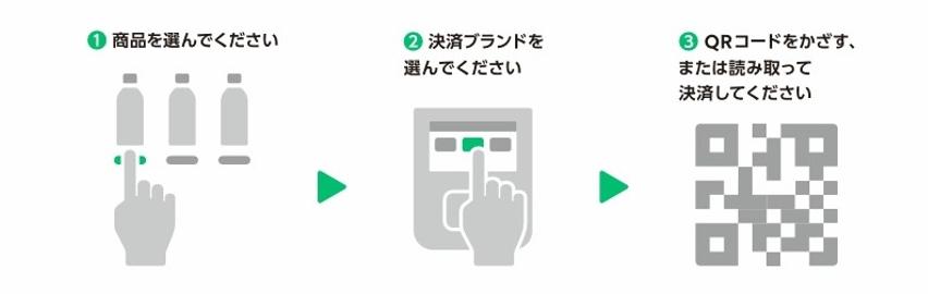 LINE Pay自販機支払い方法