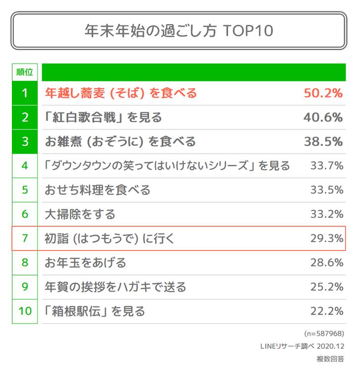 01. 年末年始の過ごし方TOP10