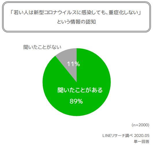 graph8(認知)
