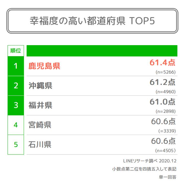 04. 幸福度の高い都道府県TOP5