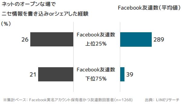 「Facebook友達数」と「ニセ情報の書き込み/シェア経験」の関係