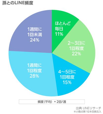 4-1修正_孫とのLINE頻度