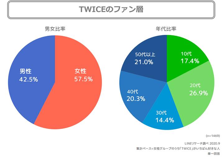 TWICEの男女・性年代別比率