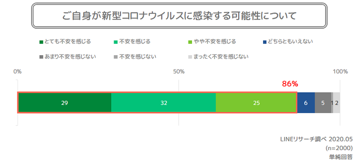 graph5(感染不安)