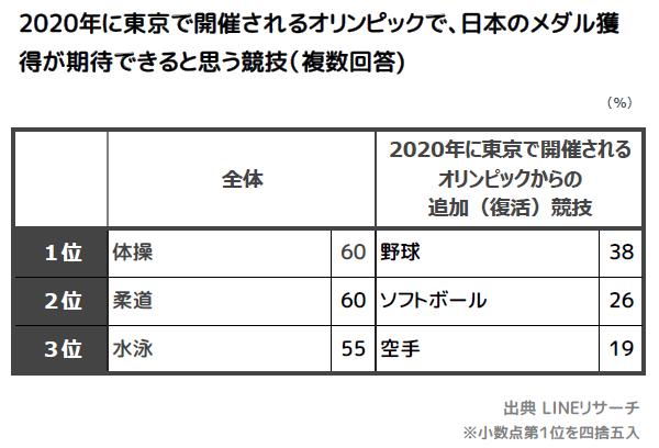 ☆2_メダル期待競技