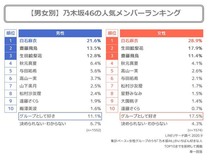 乃木坂46の男女別メンバーランキング