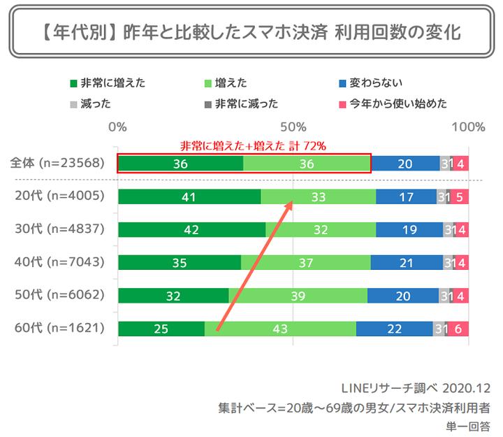 6_年代別_昨年と比較したスマホ決済利用回数の変化