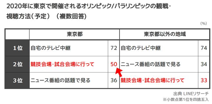 ☆2_観戦視聴方法(東京・東京以外)