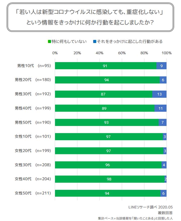 graph11(行動有無)