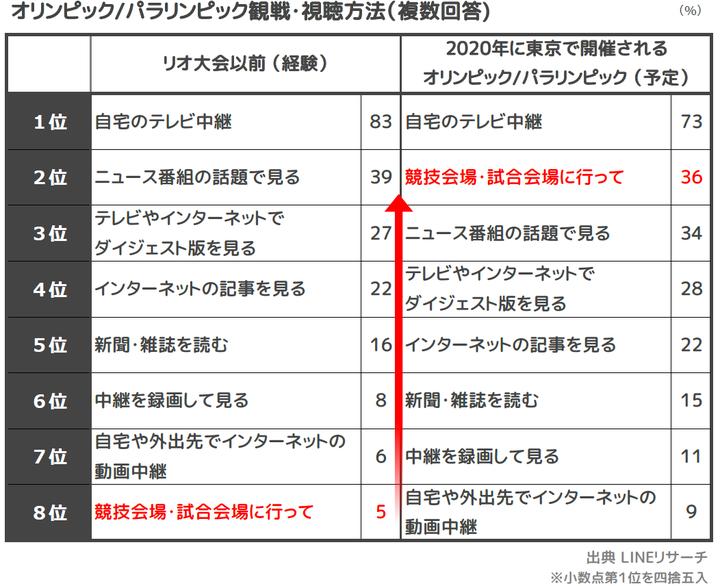 ☆3_観戦視聴方法(これまで・意向)