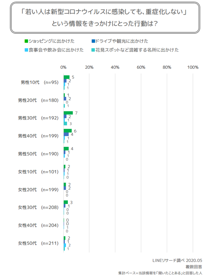 graph10(行動)