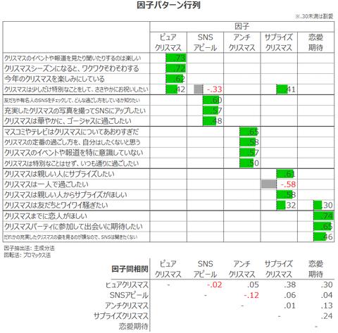 4_因子パターン行列