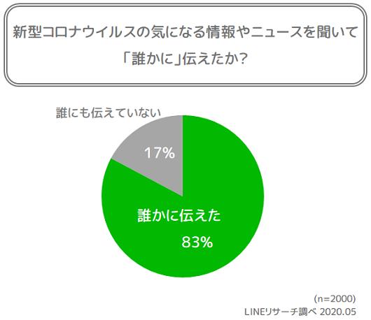 graph2_1(伝達有無)