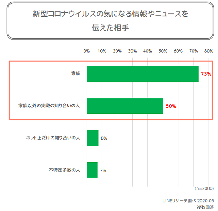 graph2_2(誰に)