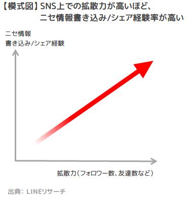 【模式図】SNS上の拡散力とニセ情報書き込み/シェア経験率の関係