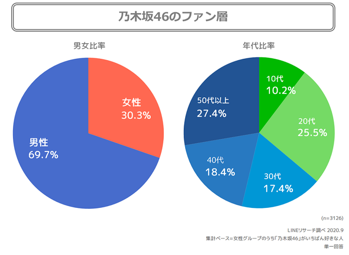 乃木坂46の男女・性年代別比率