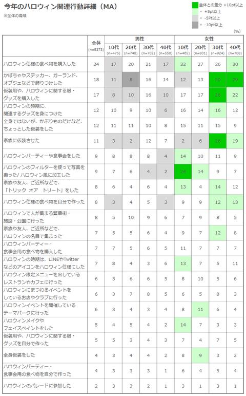 表1)ハロウィン関連行動詳細
