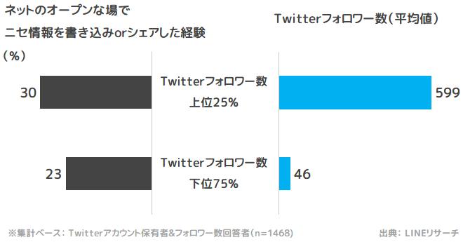 「Twitterフォロワー数」と「ニセ情報の書き込み/シェア経験」の関係