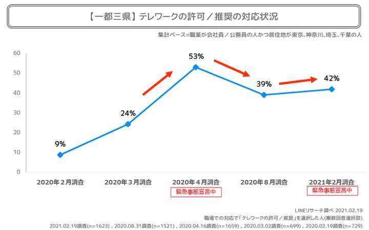 一都三県テレワーク推奨職場割合