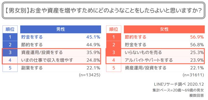 5_男女別資産形成の方法TOP5