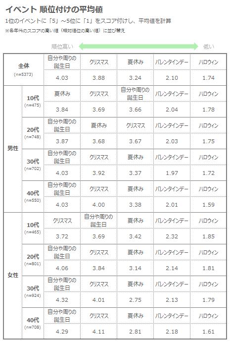表5)イベント順位_S