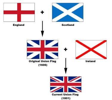 anglio-flag