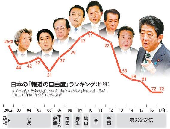 報道の自由度ランキング2018】日本は67位に上げるも「経済的利害による ...