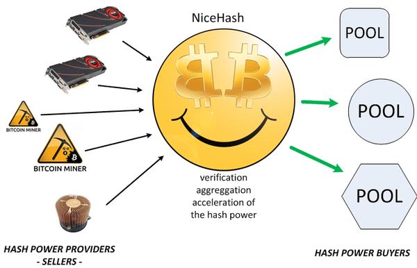 NiceHash マイニング