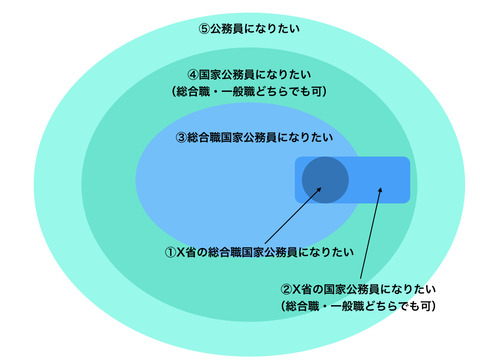 志望順の円.001