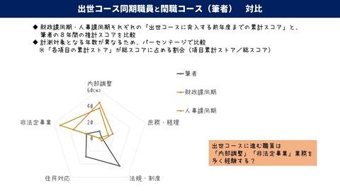 03_経歴比較