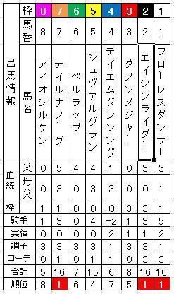 20141129_京都2歳S