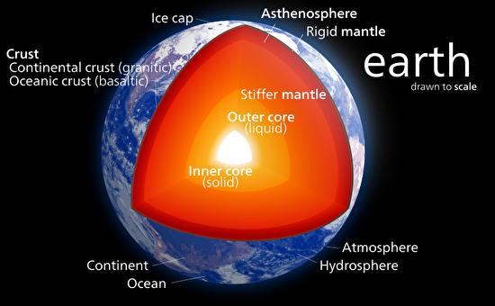 0inside the earth