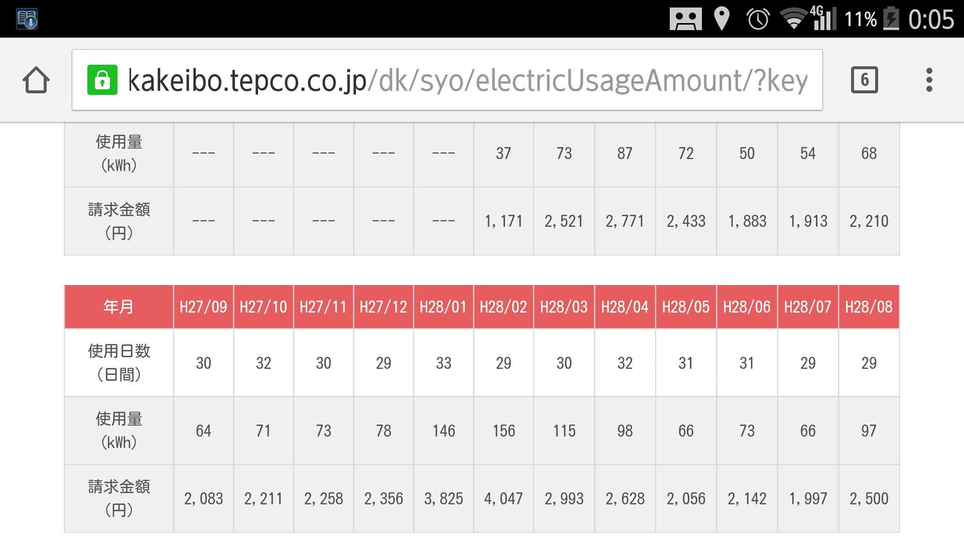 SKE48松村香織さんが自宅の電気代を公開 「独り暮らしのオール ...