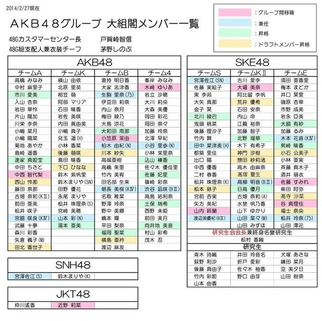 AKB48大組閣2014A