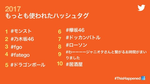 今年ツイッターで最も使われたハッシュタグ1位に乃木坂46 2位 欅坂46 トップ10にAKB入らずhttp://hayabusa9.2ch.net/test/read.cgi/mnewsplus/1512438682/