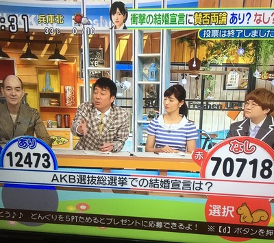 AKB総選挙での結婚宣言は? あり15% なし85% 【日テレ視聴者投票】http://himawari.2ch.net/test/read.cgi/liventv/1497865927/