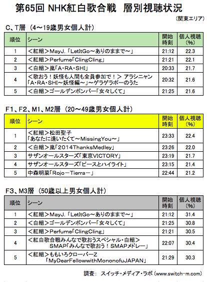 SMART-65kouhaku-top5