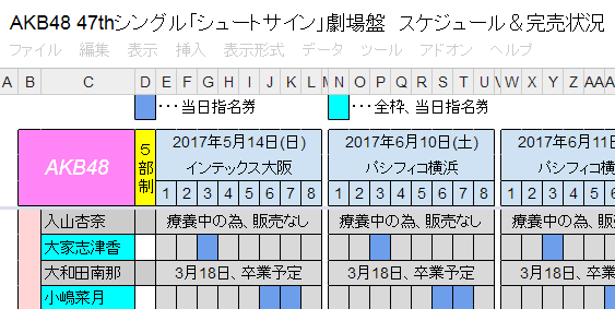 【AKB48】47th劇場盤の空注文ランキング出たよhttp://shiba.2ch.net/test/read.cgi/akb/1488356555/