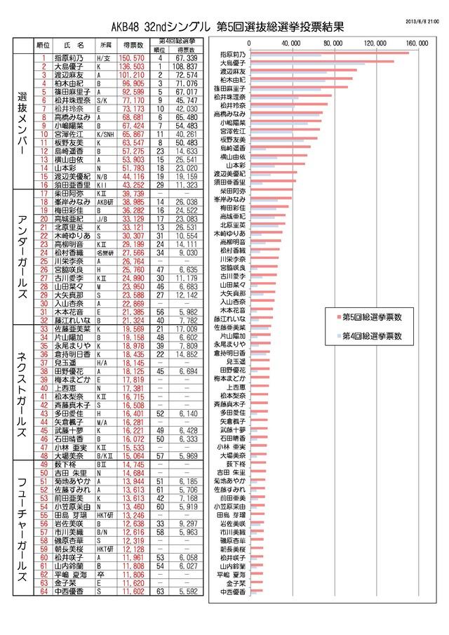 AKBvote2013KekkaGraph01