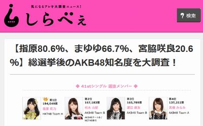 AKB48一般知名度調査